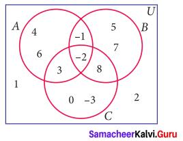 Samacheer Kalvi 9th Maths Chapter 1 Set Language Ex 1.5 1