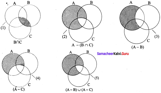 Samacheer Kalvi 9th Maths Chapter 1 Set Language Ex 1.5 5