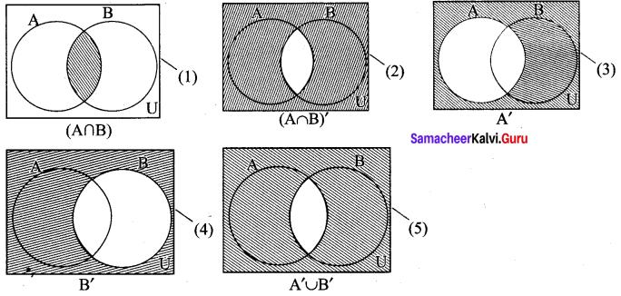 Samacheer Kalvi 9th Maths Chapter 1 Set Language Ex 1.5 6