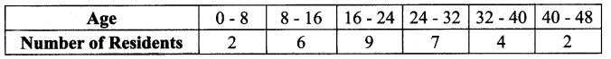 Samacheer Kalvi 9th Maths Chapter 8 Statistics Additional Questions 1