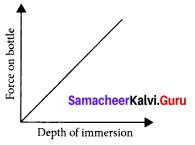 Samacheer Kalvi 9th Science Solutions Chapter 3 Fluids 1