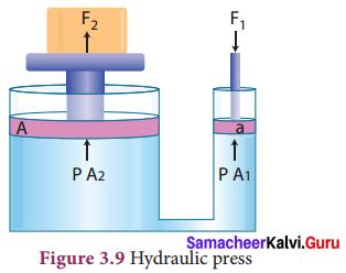Samacheer Kalvi 9th Science Solutions Chapter 3 Fluids 5