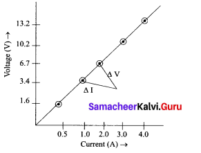 Samacheer Kalvi 9th Science Solutions Chapter 4 Electric Charge and Electric Current 1