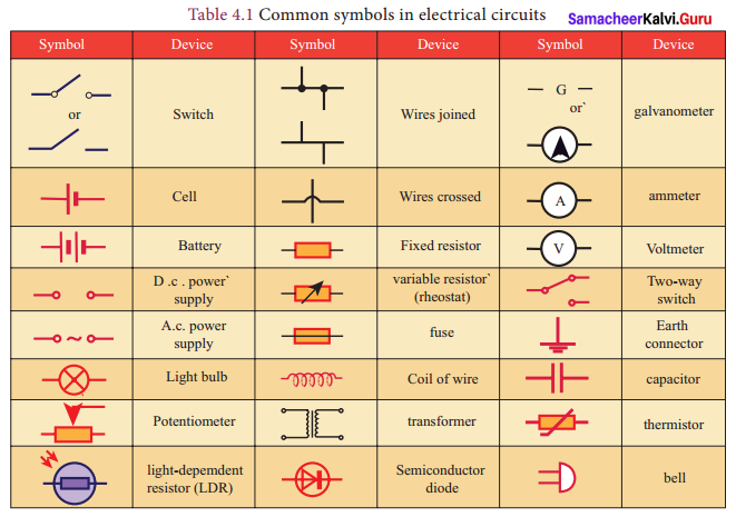 Samacheer Kalvi 9th Science Solutions Chapter 4 Electric Charge and Electric Current 6