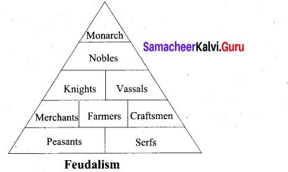Samacheer Kalvi 9th Social Science History Solutions Chapter 6 The Middle Ages 2
