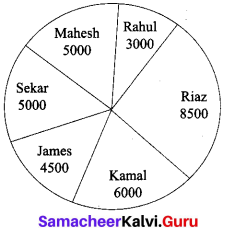 Samacheer Kalvi 10th English Verbal & Non-Verbal Interpretation 4