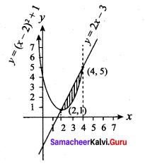 Samacheer Kalvi 12th Maths Solutions Chapter 9 Applications of Integration Ex 9.8 12