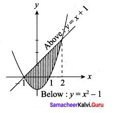 Samacheer Kalvi 12th Maths Solutions Chapter 9 Applications of Integration Ex 9.8 21