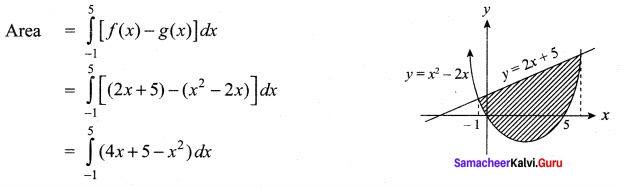 Samacheer Kalvi 12th Maths Solutions Chapter 9 Applications of Integration Ex 9.8 5