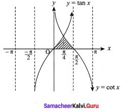 Samacheer Kalvi 12th Maths Solutions Chapter 9 Applications of Integration Ex 9.8 8