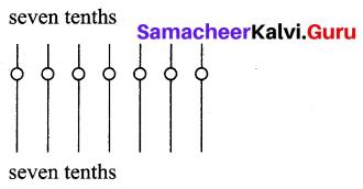 Samacheer Kalvi 7th Maths Solutions Term 2 Chapter 1 Number System Intext Questions 11