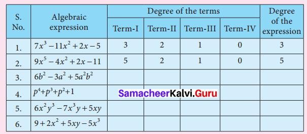 Samacheer Kalvi 7th Maths Solutions Term 2 Chapter 3 Algebra Intext Questions 4