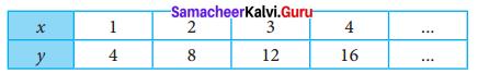 Samacheer Kalvi 7th Maths Solutions Term 2 Chapter 5 Information Processing Ex 5.1 3