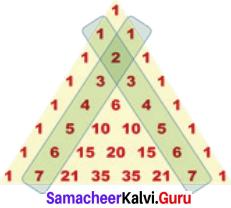 Samacheer Kalvi 7th Maths Solutions Term 2 Chapter 5 Information Processing Intext Questions 10