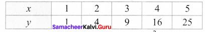 Samacheer Kalvi 7th Maths Solutions Term 2 Chapter 5 Information Processing Intext Questions 4