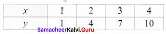 Samacheer Kalvi 7th Maths Solutions Term 2 Chapter 5 Information Processing Intext Questions 6