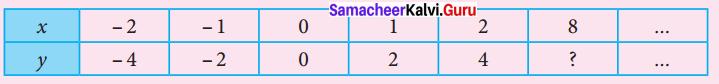 Samacheer Kalvi 7th Maths Solutions Term 2 Chapter 5 Information Processing Intext Questions 7