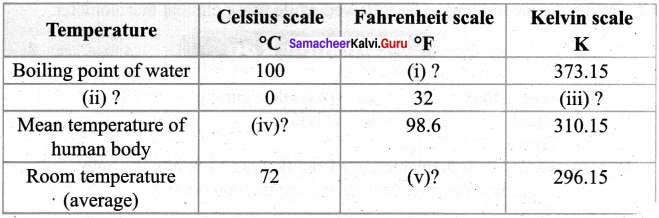 Samacheer Kalvi 7th Science Solutions Term 2 Chapter 1 Heat and Temperature image - 9
