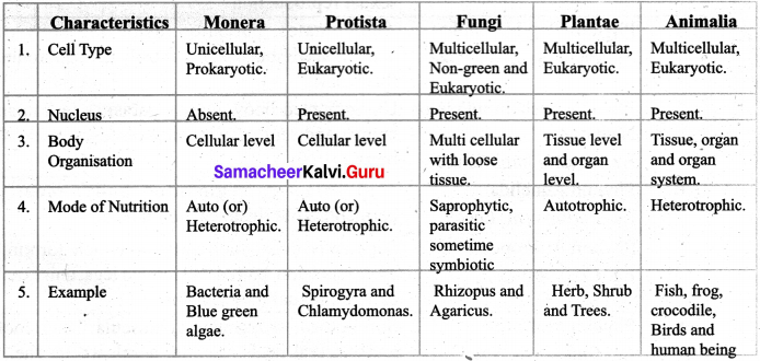 Samacheer Kalvi 7th Science Solutions Term 2 Chapter 5 Basis of Classification image - 1