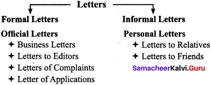 Samacheer Kalvi 9th English Letter Writing 1