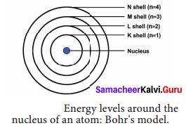 Samacheer Kalvi 9th Science Solutions Chapter 11 Atomic Structure 3