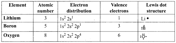 Samacheer Kalvi 9th Science Solutions Chapter 13 Chemical Bonding 1