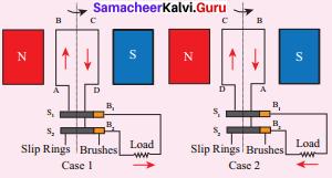 Samacheer Kalvi 9th Science Solutions Chapter 5 Magnetism and Electromagnetism 1