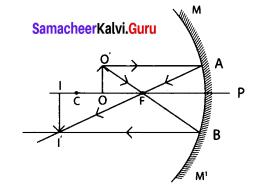 Samacheer Kalvi 9th Science Solutions Chapter 6 Light 2