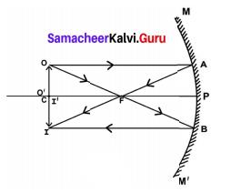 Samacheer Kalvi 9th Science Solutions Chapter 6 Light 3