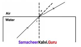 Samacheer Kalvi 9th Science Solutions Chapter 6 Light 7