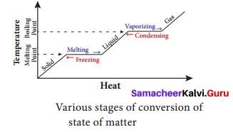 Samacheer Kalvi 9th Science Solutions Chapter 7 Heat 4