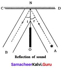 Samacheer Kalvi 9th Science Solutions Chapter 8 Sound 2