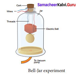 Samacheer Kalvi 9th Science Solutions Chapter 8 Sound 3