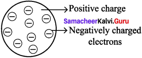 Samacheer Kalvi 7th Science Solutions Term 1 Chapter 4 Atomic Structure image - 4