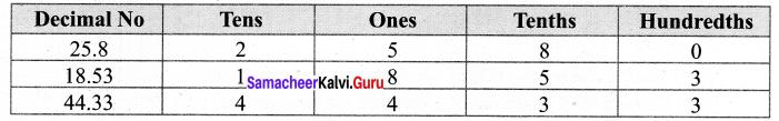 Samacheer Kalvi 7th Maths Solutions Term 3 Chapter 1 Number System 1.1 2