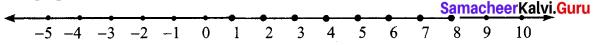 Samacheer Kalvi 7th Maths Solutions Term 3 Chapter 3 Algebra Ex 3.2 3