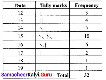 Samacheer Kalvi 7th Maths Solutions Term 3 Chapter 5 Statistics Ex 5.2 1