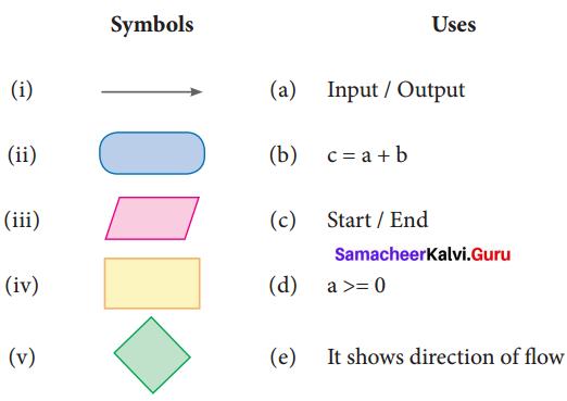Samacheer Kalvi 7th Maths Solutions Term 3 Chapter 6 Information Processing Ex 6.1 1