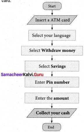 Samacheer Kalvi 7th Maths Solutions Term 3 Chapter 6 Information Processing Ex 6.1 6