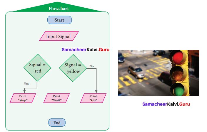 Samacheer Kalvi 7th Maths Solutions Term 3 Chapter 6 Information Processing Ex 6.1 8