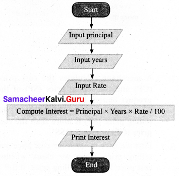 Samacheer Kalvi 7th Maths Solutions Term 3 Chapter 6 Information Processing add 1