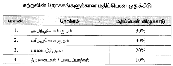 12th Tamil Model Question Papers Tamil Nadu 1