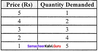 Samacheer Kalvi 11th Economics Solutions Chapter 2 Consumption Analysis 18Samacheer Kalvi 11th Economics Solutions Chapter 2 Consumption Analysis