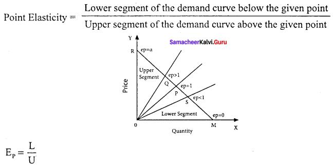 Samacheer Kalvi 11th Economics Solutions Chapter 2 Consumption Analysis