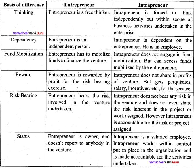 Samacheer Kalvi 12th Commerce Solutions Chapter 23 Elements of Entrepreneurship