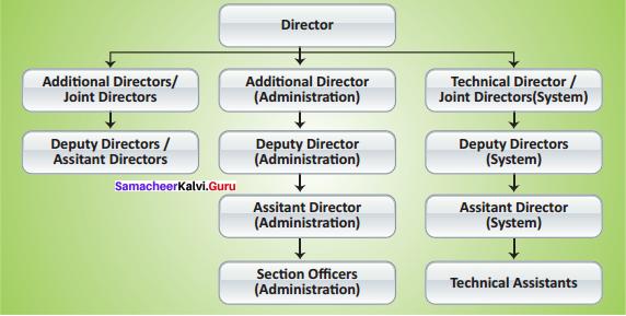 Samacheer Kalvi 12th Commerce Solutions Chapter 8 Securities and Exchange Board of India (SEBI)