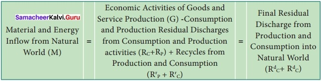 Samacheer Kalvi 12th Economics Solutions Chapter 10 Environmental Economics