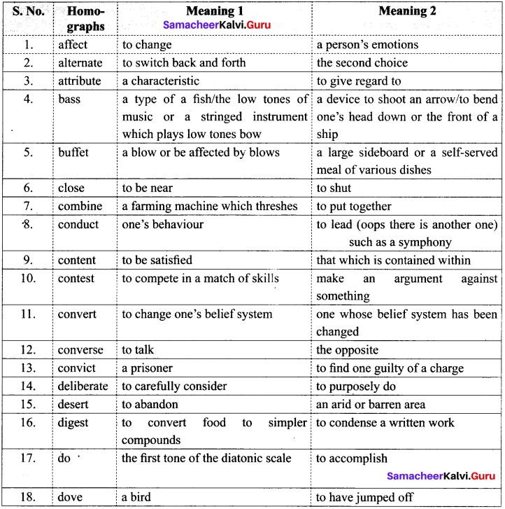 Samacheer Kalvi 12th English Vocabulary Confusables 1