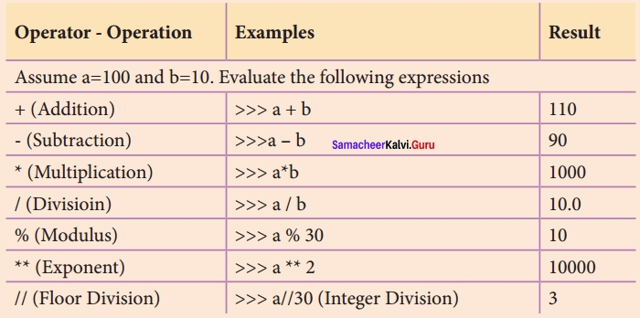Samacheer kalvi 12th Computer Science Solutions Chapter 5 Python -Variables and Operators