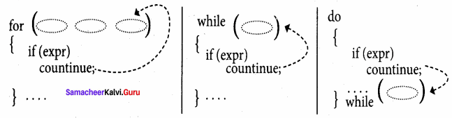 Samacheer Kalvi 11th Computer Science Solutions Chapter 10 Flow of Control